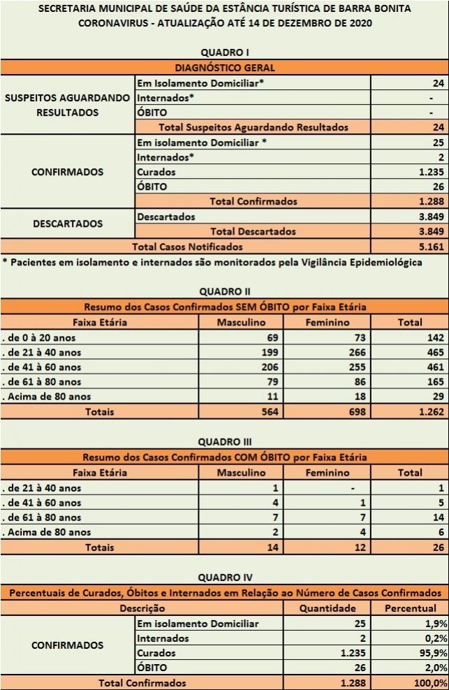 BOLETIM OFICIAL ATÉ 14 DE DEZEMBRO DE 2020