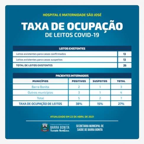 TAXA DE OCUPAÇÃO DE LEITO - 22 DE ABRIL