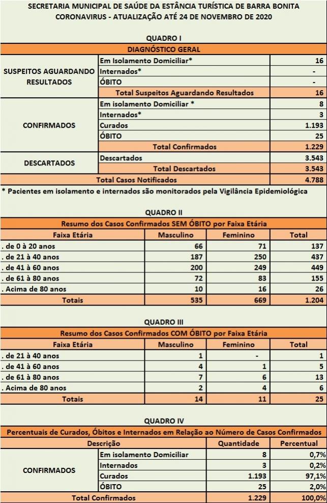 BOLETIM OFICIAL ATÉ 24 DE NOVEMBRO DE 2020